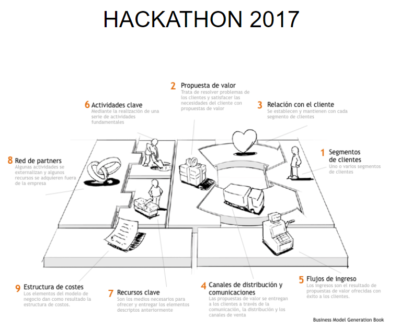RECURSOS CANVAS BUSINESS MODEL hackaton big data 2017 euskalencounter
